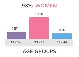 FB Demographic